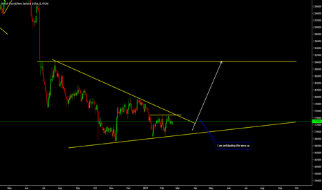 GBPNZD: Daily View of GBPNZD