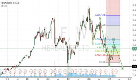 HLF: EXCELLENT CONDITION FOR A SHORT TRADE