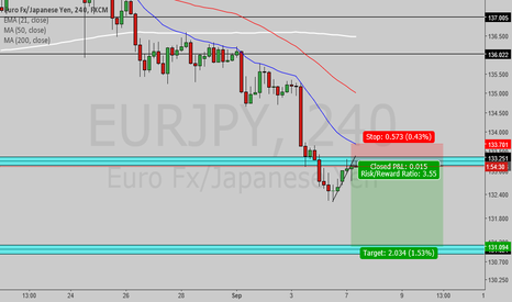 EURJPY: EJ Short - Break and retest of key weekly support