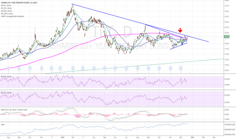 TLT: TLT top of the downtrend again?
