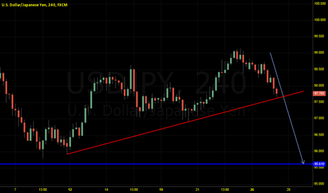 USDJPY: Short to 95.6 if $USDJPY break lower trend line