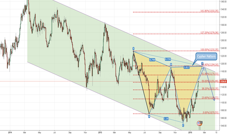 XAUUSD: XAUUSD 1D Cypher Pattern Corrective Structure