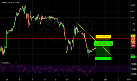 USOIL: USOIL:THIS IS A GOOD PRICE TO SHORT NOW.