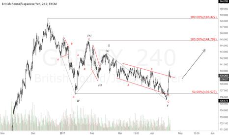 GBPJPY: GBPJPY 4H Chart.Looking Bullish.