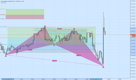 AUDUSD: Gartley Completion?