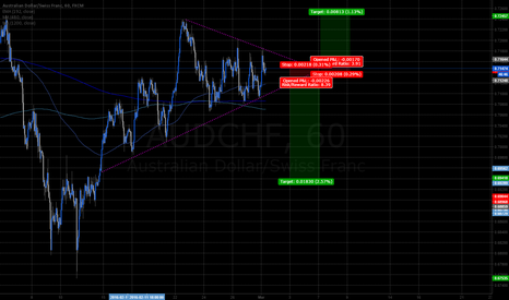 AUDCHF: AUDCHF 1hr 1mo wedge breakout