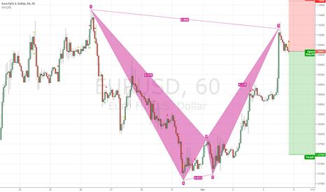 EURUSD: XABCD on 4H chart