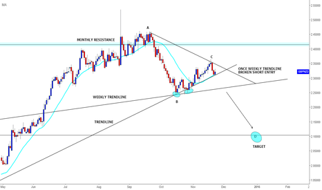 GBPNZD: GBPNZD DAILY SETUP