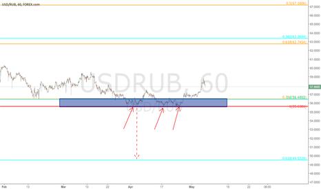 USDRUB: $USDRUB - update