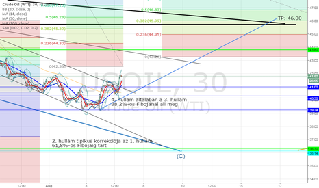 USOIL: OIL 60 min long