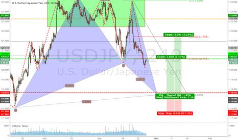 USDJPY: USDJPY: Potential Bat pattern on H4