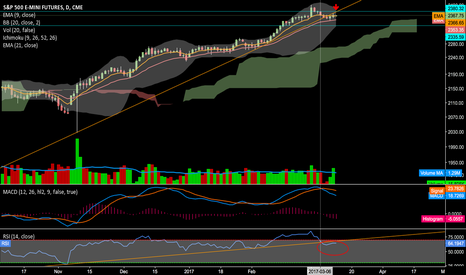 ES1!: Test in 2380 area then rollover IMO
