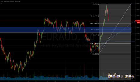 EURAUD: EURAUD LONG Position