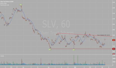 SLV: SLV levels I am watching