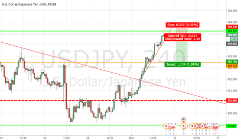 USDJPY: usdjpy shoert term short