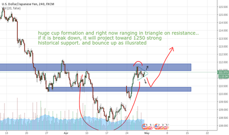 USDJPY: cup