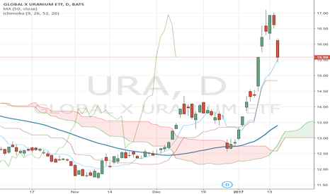 URA: Good long term play