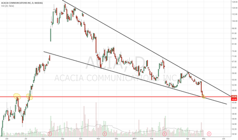 ACIA: At wedge and horizontal support