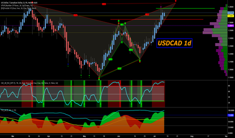 USDCAD: Loonie is singing tunes of change....maybe