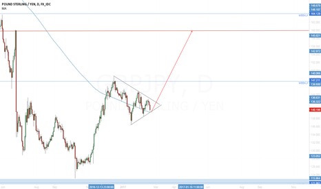 GBPJPY: GBP/JPY look for breakout of triangle