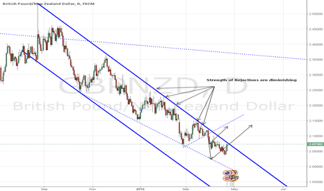 GBPNZD: GBPNZD - Update 4-Apr-2016