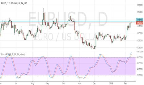 EURUSD: Long gap Double Top in Eur/USD