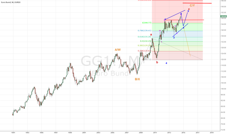 GG1!: Euro Bund Future. The End is Near. Big Big Pic Wise.