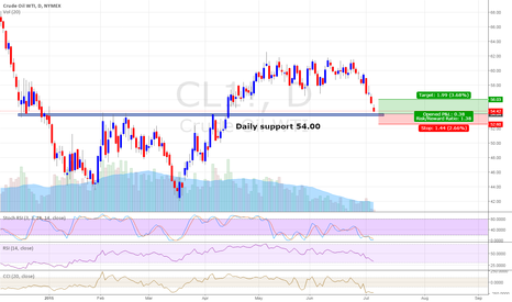CL1!: Daily support 54