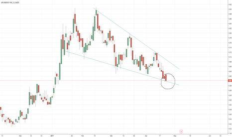 URG: potential short