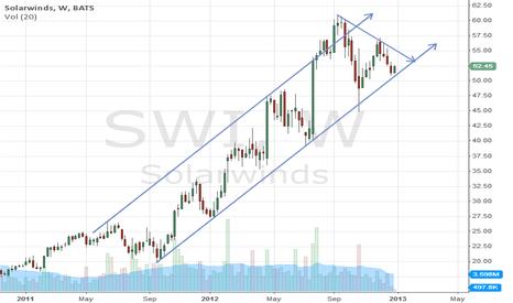 SWI: Short