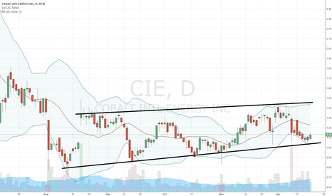 CIE: $CIE trend channel