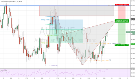AUDCHF: #AUDCHF (H1) Potential #Cypher