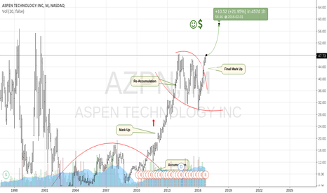AZPN: Aspen Tech Aiming Higher.