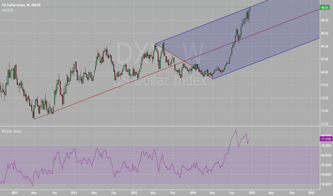 DXY: DOLLAR INDEX AT RESISTANCE