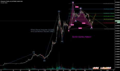 ETHUSD: ETH Long based on Elliot Wave and Bullish Gartley Patterns
