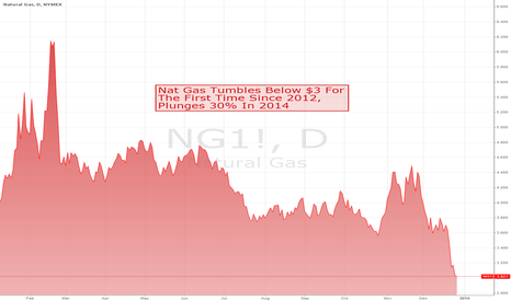 NG1!: Nat Gas Tumbles Below $3 For The First Time Since 2012, Plunges