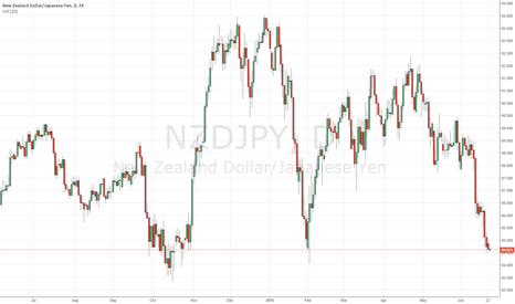 NZDJPY: Buy NZDUSD now