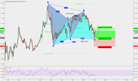 NZDUSD: Bullish Cypher 15min