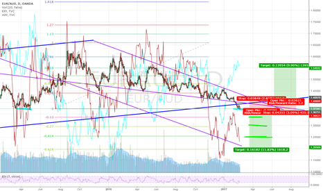 EURAUD: Do you really know how lucky U are? ... this one is ready for U