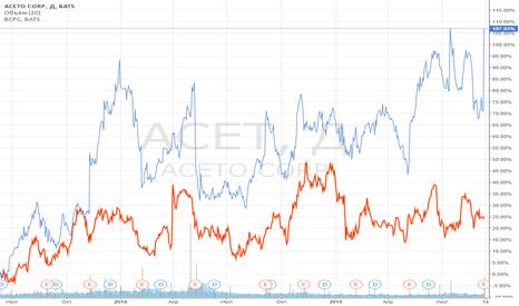 ACET: Закрытие позиции: ACET vs BCPC.