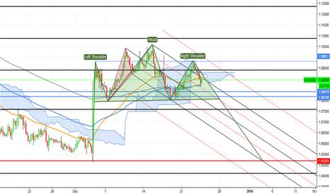 """EURUSD: EUR/USD """"Double head-shoulders"""" pattern"""