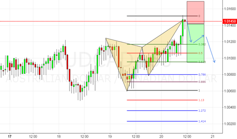 AUDCAD: Butterfly