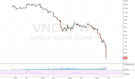VNCE: The death of retail