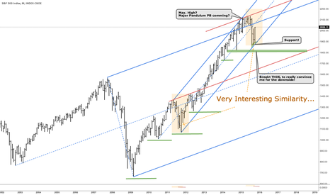 SPX: SPX - Similarity...uncertainty...now what?