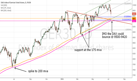 GER30: DAX If history repeats, look for a bounce from 9500-9420