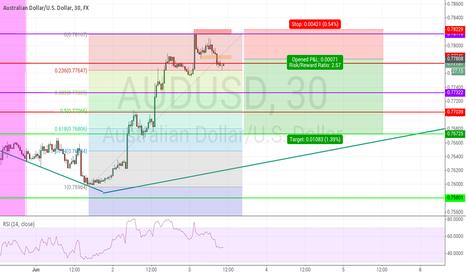 AUDUSD: Counter trend trading on AUDUSD