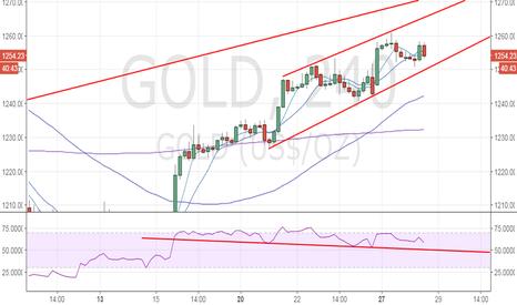 GOLD: Gold - Bearish below $1250