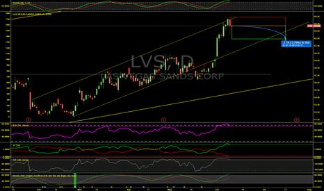 LVS: Short-Term Cycle Down For Las Vegas Sands (LVS)