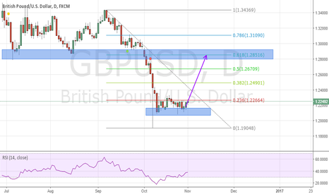 GBPUSD: GBPUSD to retrace back after the long move down