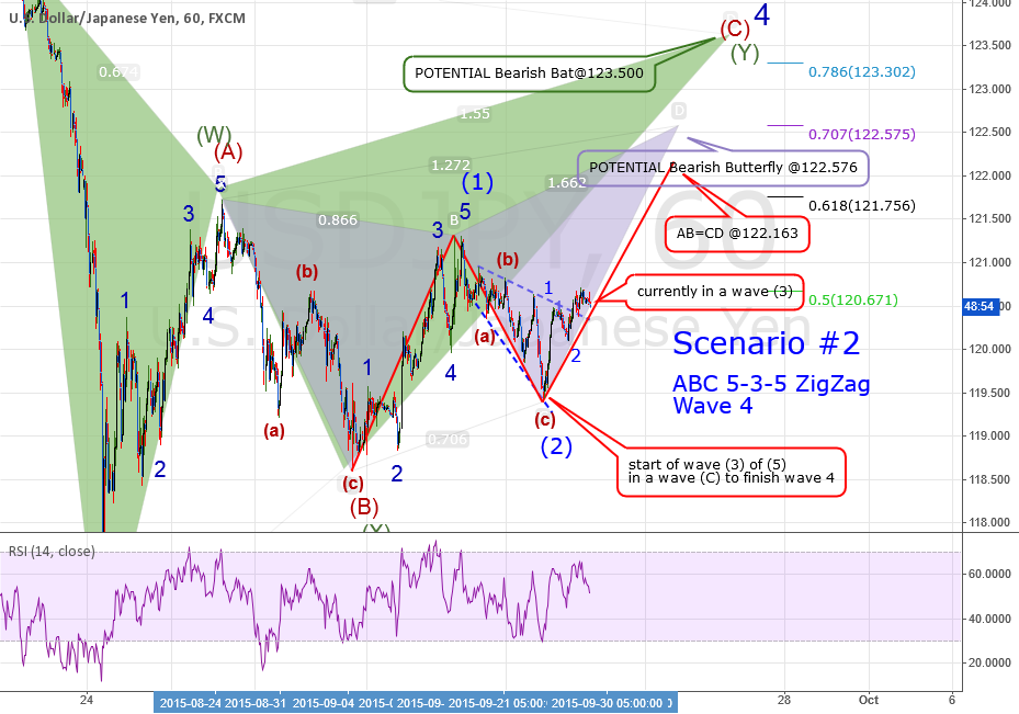 QUICK ANALYSIS: USDJPY: Scenario #2: ABC 5-3-5 ZigZag Wave 4